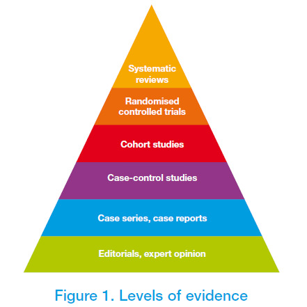 Levels of Evidence: Chiropractors: Does Chiropractic Work:Toronto Downtown Chiropractor